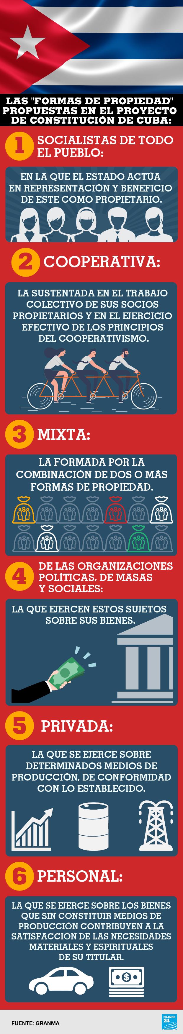 Las nuevas formas de propiedad que plantea el nuevo proyecto de Constitución en Cuba